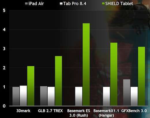 Nvidia Shield gamin tablet benchmarks