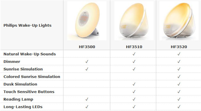 Comparrison chart for the Philips Wake Up Light sunrise alarm clocks