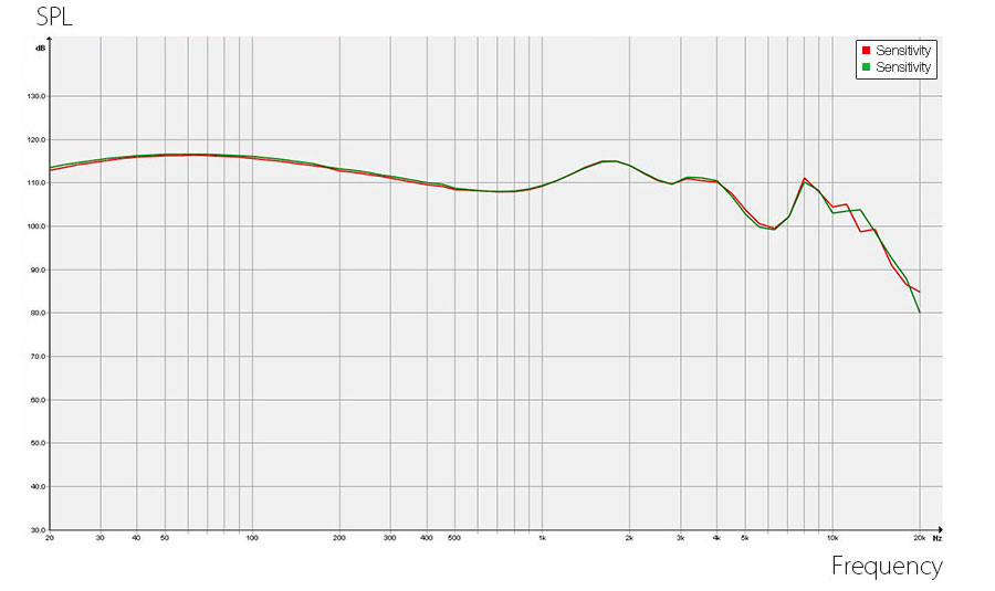 The frequency range on the BW-VOX1 BlitsWolf earphones