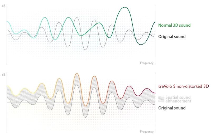 TreVolo S 3D Sound setting